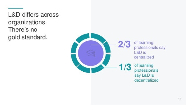 of learning professionals say L&D is centralized 2/3 of learning professionals say L&D is decentralized 1/3 13 L&D differs...