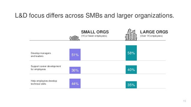 L&D focus differs across SMBs and larger organizations. LARGE ORGSSMALL ORGS (1K or fewer employees) (Over 1K employees) 5...