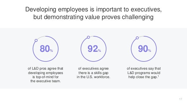 of L&D pros agree that developing employees is top-of-mind for the executive team. of executives agree there is a skills g...