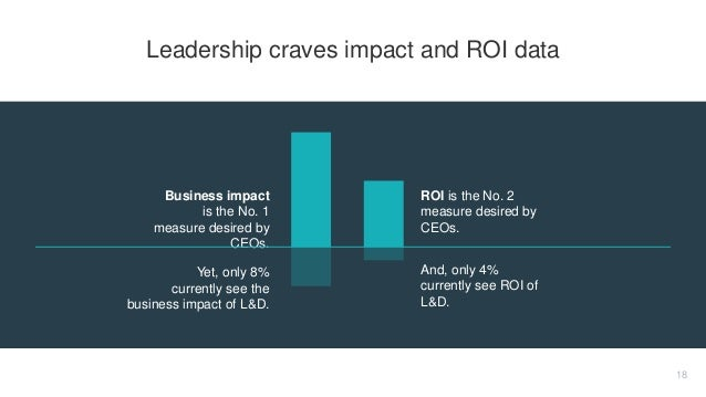 Business impact is the No. 1 measure desired by CEOs. ROI is the No. 2 measure desired by CEOs. Yet, only 8% currently see...