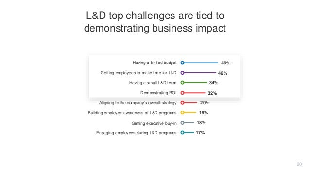 Having a limited budget Getting employees to make time for L&D Having a small L&D team Demonstrating ROI Aligning to the c...