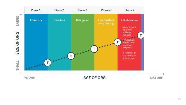 T 27 Move to more agile and scalable methods Hire leaders with EQ and trust their judgment T = hit limit of org's ability ...