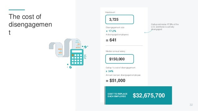 Headcount COST TO REPLACE EACH EMPLOYEE $32,675,700 Disengagement rate x 17.2% # disengaged employees = 641 Median annual ...