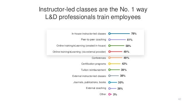 In-house instructor-led classes Peer-to-peer coaching Online training/eLearning (created in-house) Online training/eLearni...