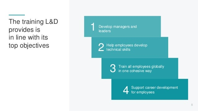The training L&D provides is in line with its top objectives 4 Support career development for employees 3 Train all employ...