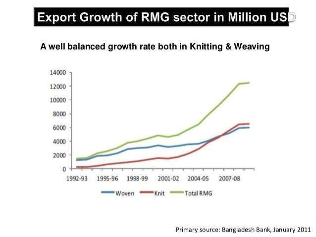 """prospects of garment industry in bangladesh Current problem and prospect of garments industry in bangladesh """"a study on rmknit fashionltd"""" objective of the study:broad objective:q the broad objective of this report is to identify."""