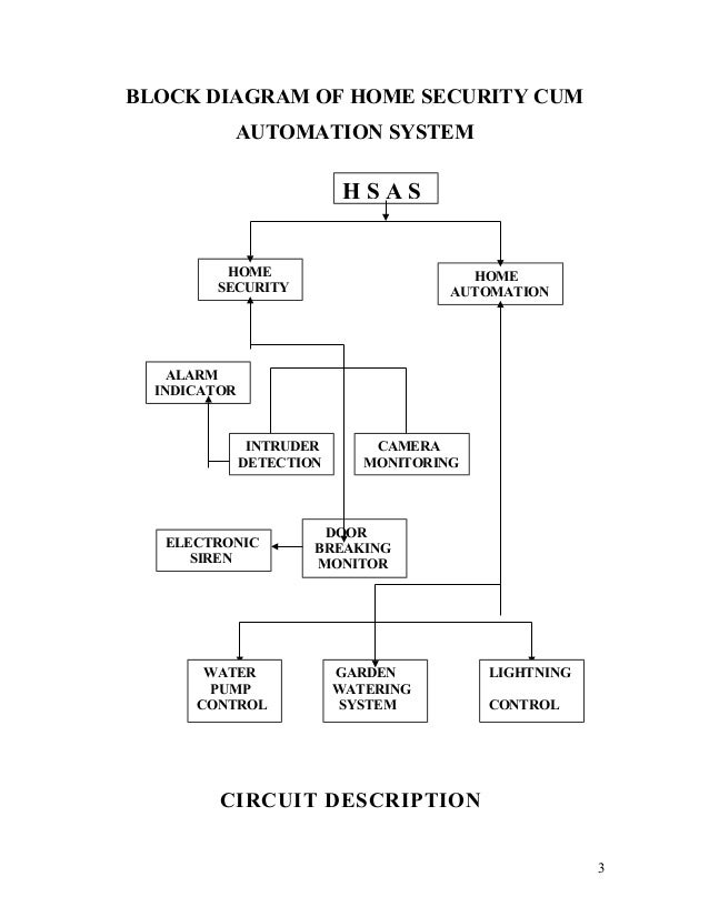 Project report on home automation