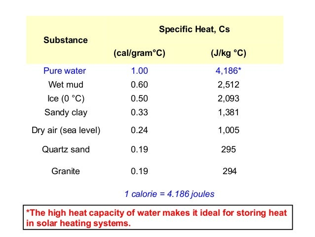 Final 1 thermochemistry for Specific heat table j gc