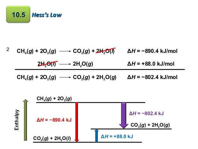 hess s law lab View notes - lab report - calorimetry and hess' law from chemistry 101 at john carroll abstract: the main purpose of this experiment is to find the heat produced in four different chemical reactions.