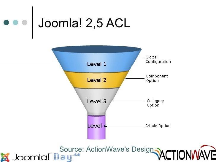 Joomla 25 Acl A Use Case