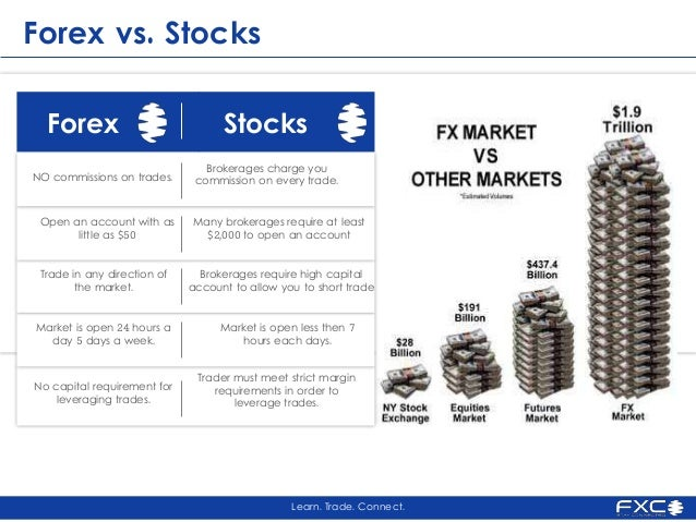 Difference between stock and forex trading
