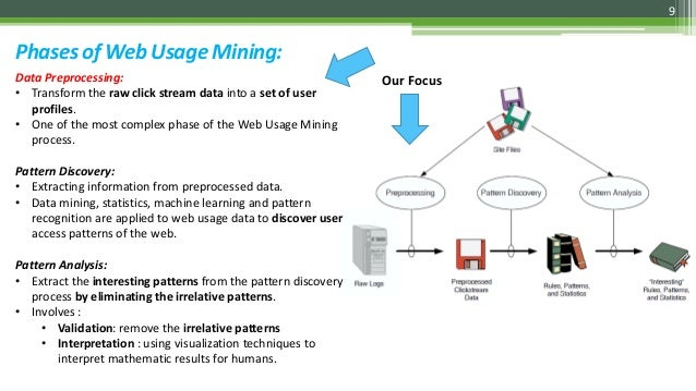 thesis on web log mining