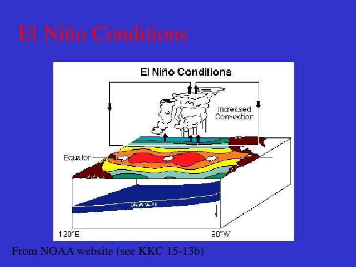 El Nino: El Nino Development  El NINO