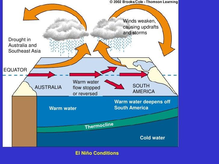 Comparison- SST Anomaly                     Normal                     El Nino