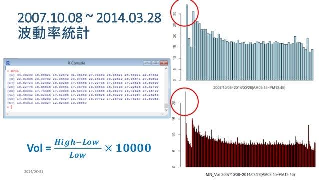 2007.10.08 ~ 2014.03.28 波動率統計  2014/08/31  Vol = 푯풊품풉−푳풐풘 푳풐풘 ×ퟏퟎퟎퟎퟎ