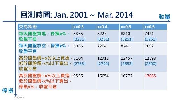 回測時間:Jan. 2001 ~ Mar. 2014  2014/08/31  交易策略  x=0.3  x=0.4  x=0.5  x=0.6  每天開盤買進,停損x%, 收盤平倉  5365  (3251)  8227  (3251)  8...
