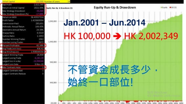 2014/08/31  HK100,000 HK 2,002,349  Jan.2001 –Jun.2014  不管資金成長多少,  始終一口部位!