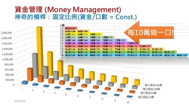 資金管理(Money Management) 神奇的槓桿:固定比例(資金/口數= Const.)  2014/08/31  每10萬做一口!