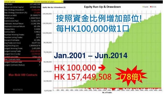 2014/08/31  Jan.2001 –Jun.2014  按照資金比例增加部位!  每HK100,000做1口  HK100,000   HK 157,449,508 (78倍)