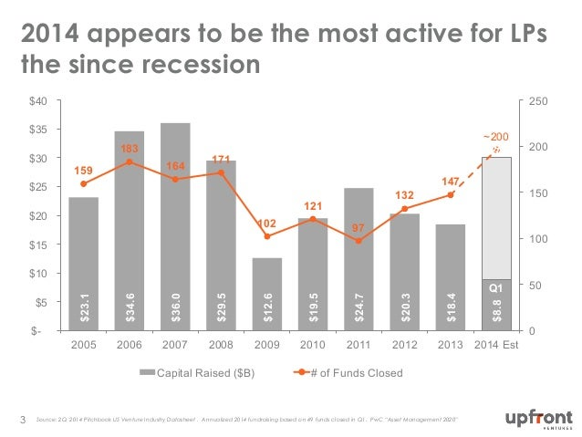 The Changing Structure of the Venture Capital Industry Slide 3