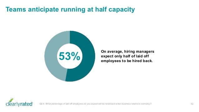 Teams anticipate running at half capacity 13 On average, hiring managers expect only half of laid off employees to be hire...