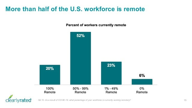 More than half of the U.S. workforce is remote 15Q2.10. As a result of COVID-19, what percentage of your workforce is curr...