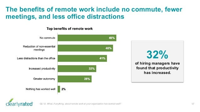The benefits of remote work include no commute, fewer meetings, and less office distractions 17 32% of hiring managers hav...