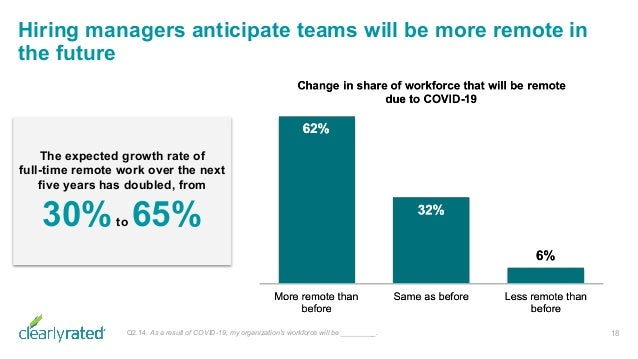Hiring managers anticipate teams will be more remote in the future 18 The expected growth rate of full-time remote work ov...