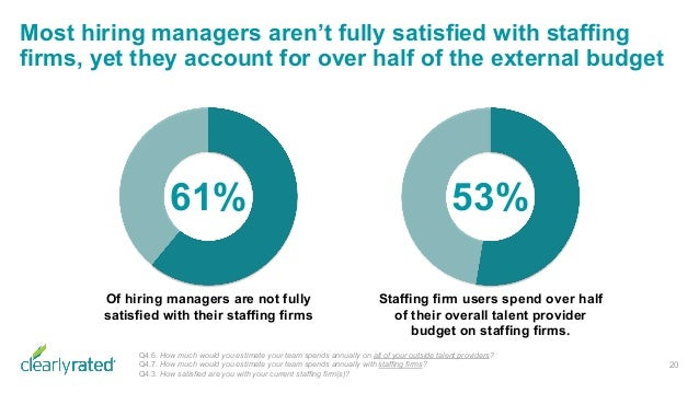 Most hiring managers aren't fully satisfied with staffing firms, yet they account for over half of the external budget 20 ...