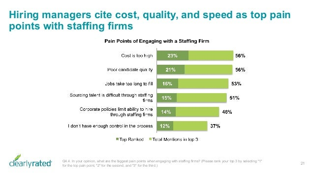 Hiring managers cite cost, quality, and speed as top pain points with staffing firms 21 Q4.4. In your opinion, what are th...