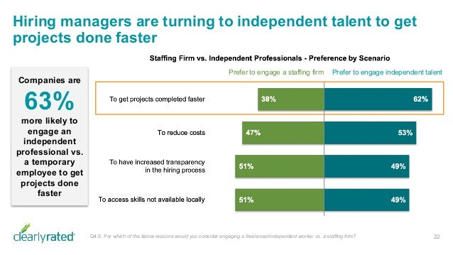 Hiring managers are turning to independent talent to get projects done faster 22Q4.5. For which of the below reasons would...