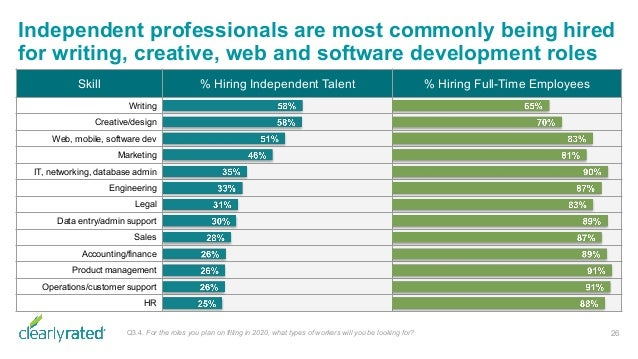 Independent professionals are most commonly being hired for writing, creative, web and software development roles 26Q3.4. ...