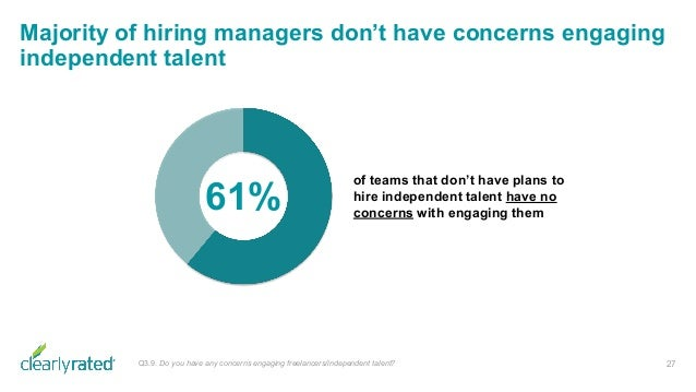 Majority of hiring managers don't have concerns engaging independent talent 27Q3.9. Do you have any concerns engaging free...