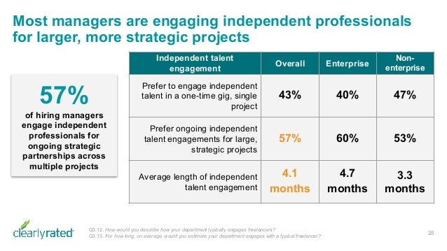 Most managers are engaging independent professionals for larger, more strategic projects 28 Q3.12. How would you describe ...