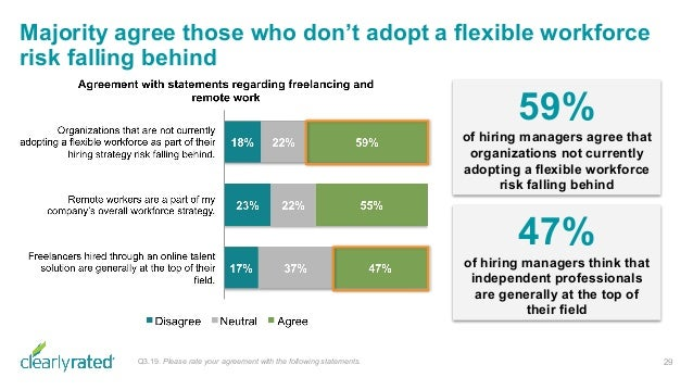 Majority agree those who don't adopt a flexible workforce risk falling behind 29Q3.19. Please rate your agreement with the...