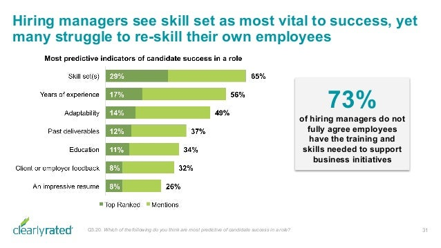 Hiring managers see skill set as most vital to success, yet many struggle to re-skill their own employees 31Q3.20. Which o...