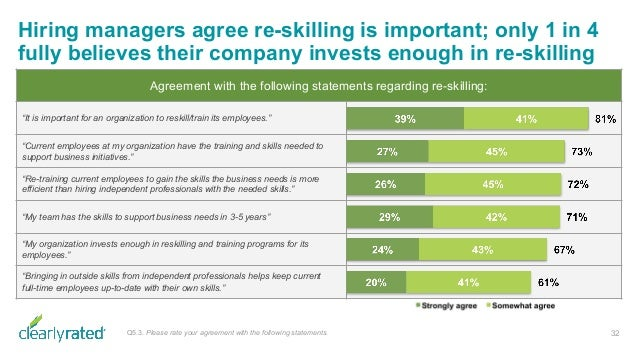 Hiring managers agree re-skilling is important; only 1 in 4 fully believes their company invests enough in re-skilling 32Q...