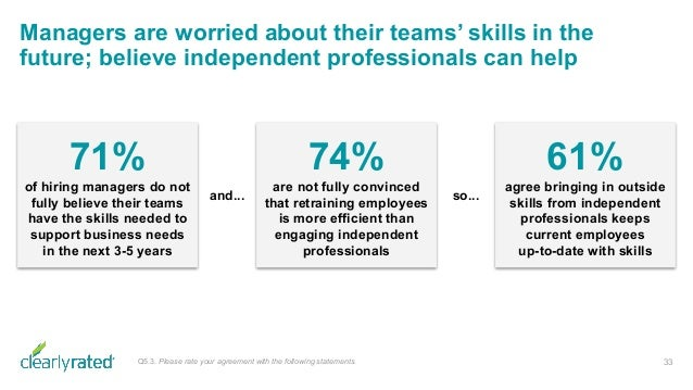 Managers are worried about their teams' skills in the future; believe independent professionals can help 33Q5.3. Please ra...
