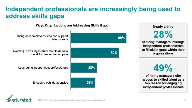 Independent professionals are increasingly being used to address skills gaps 34Q5.2. How are you currently filling skills ...