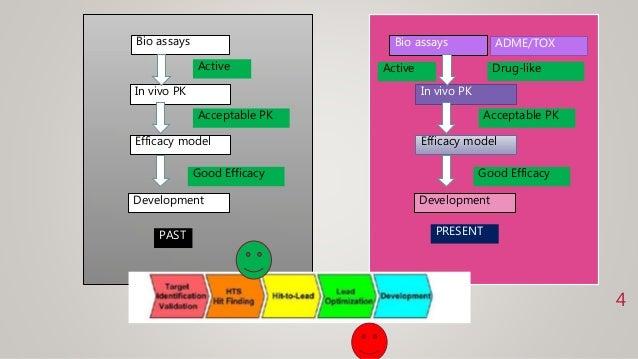 Bio assays In vivo PK Efficacy model Development Active Acceptable PK Good Efficacy Bio assays In vivo PK Efficacy model D...