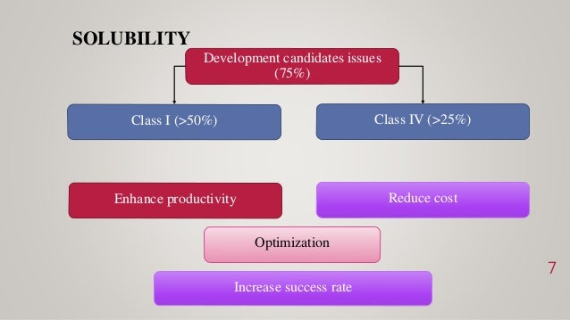 SOLUBILITY 7 Development candidates issues (75%) Class I (>50%) Class IV (>25%) Enhance productivity Reduce cost Increase ...