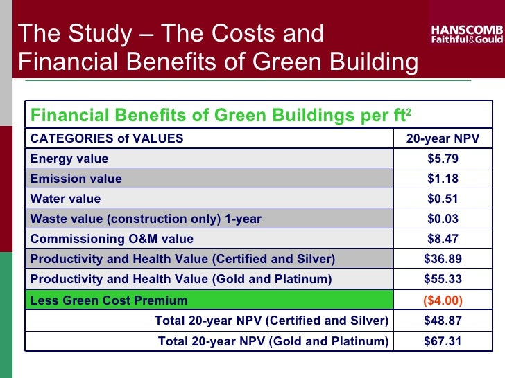F g cost of leed for Benefits of leed certified buildings