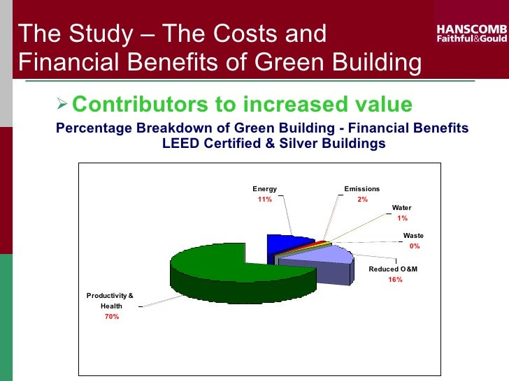 F g cost of leed for Benefits of leed