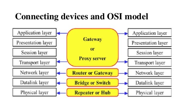 7 layers of the osi model The open systems interconnect (osi) model has seven layers this article describes and explains them, beginning with the 'lowest' in the hierarchy (the physical) and proceeding to the 'highest' (the application).