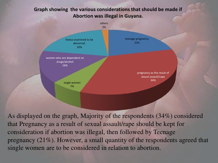 abortion malaysia Abortion is not permitted even for rape and incest victims.