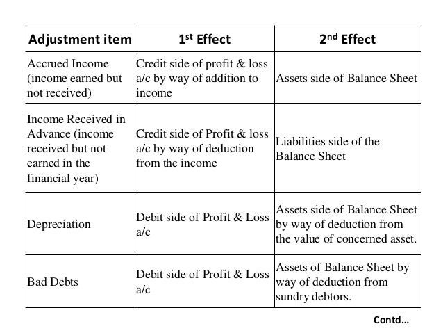 partnership final account Xtra gr 11 accounting: in this lesson on partnerships: ledger accounts we focus on: the difference between the current account and the capital account for each partner in a partnership.