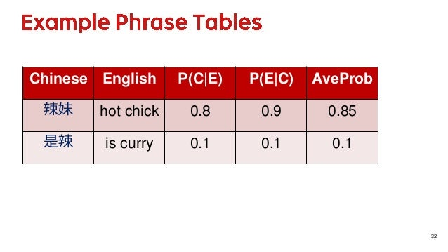 32 Chinese English P(C E) P(E C) AveProb 辣妹 hot chick 0.8 0.9 0.85 是辣 is curry 0.1 0.1 0.1
