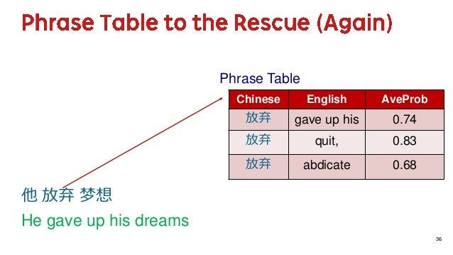 36 他 放弃 梦想 He gave up his dreams Chinese English AveProb 放弃 gave up his 0.74 放弃 quit, 0.83 放弃 abdicate 0.68 Phrase Table