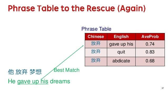 37 他 放弃 梦想 He gave up his dreams Chinese English AveProb 放弃 gave up his 0.74 放弃 quit 0.83 放弃 abdicate 0.68 Phrase Table Be...