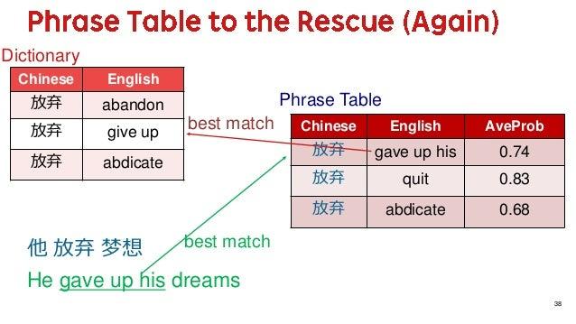他 放弃 梦想 He gave up his dreams best match 38 Chinese English AveProb 放弃 gave up his 0.74 放弃 quit 0.83 放弃 abdicate 0.68 Phra...